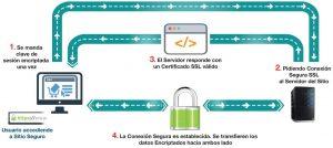 funcionamiento-certificado-ssl
