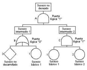 analisis-arbol-diagrama-fallos